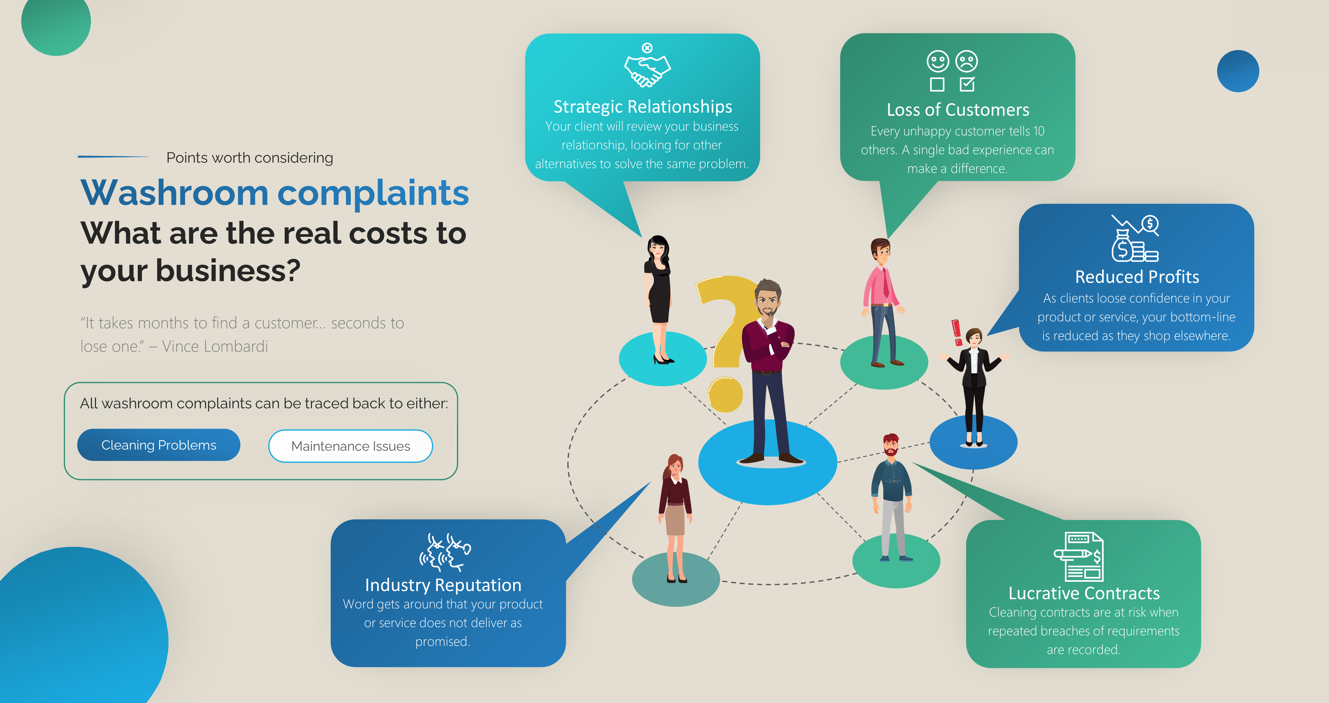 What are the real costs to your business of washroom complaints?
